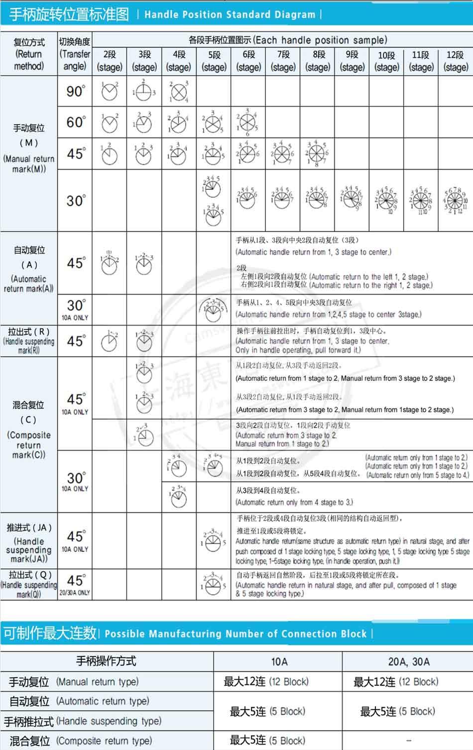 韩国龙声YONGSUNG转换开关手柄旋转位置标准图。